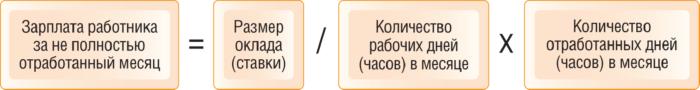 primer-raschyota-zarplaty-rabotnika-s-nepolnoj-zanyatostyu