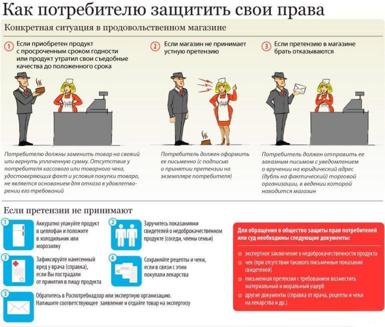 Права потребителя на возврат товара: правила возврата товара в магазин, срок возврата