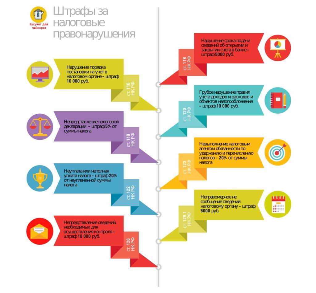 osnovnye-nalogovye-pravonarusheniya-buhgaltera-infografika