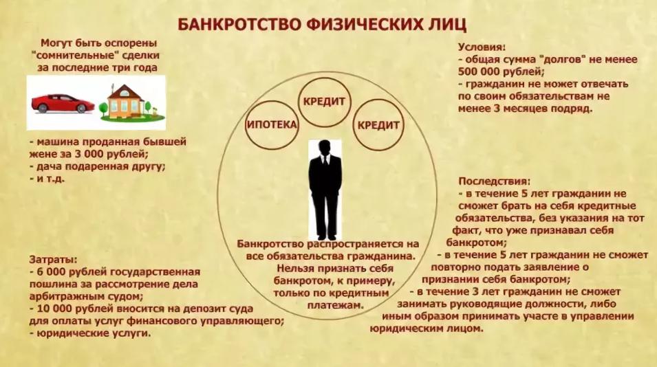 skolko-stoit-bankrotstvo-fizicheskogo-lica