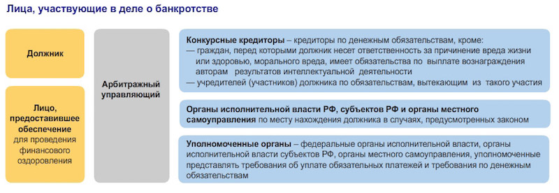 lica-uchastvuyushchie-v-dele-o-bankrotstve