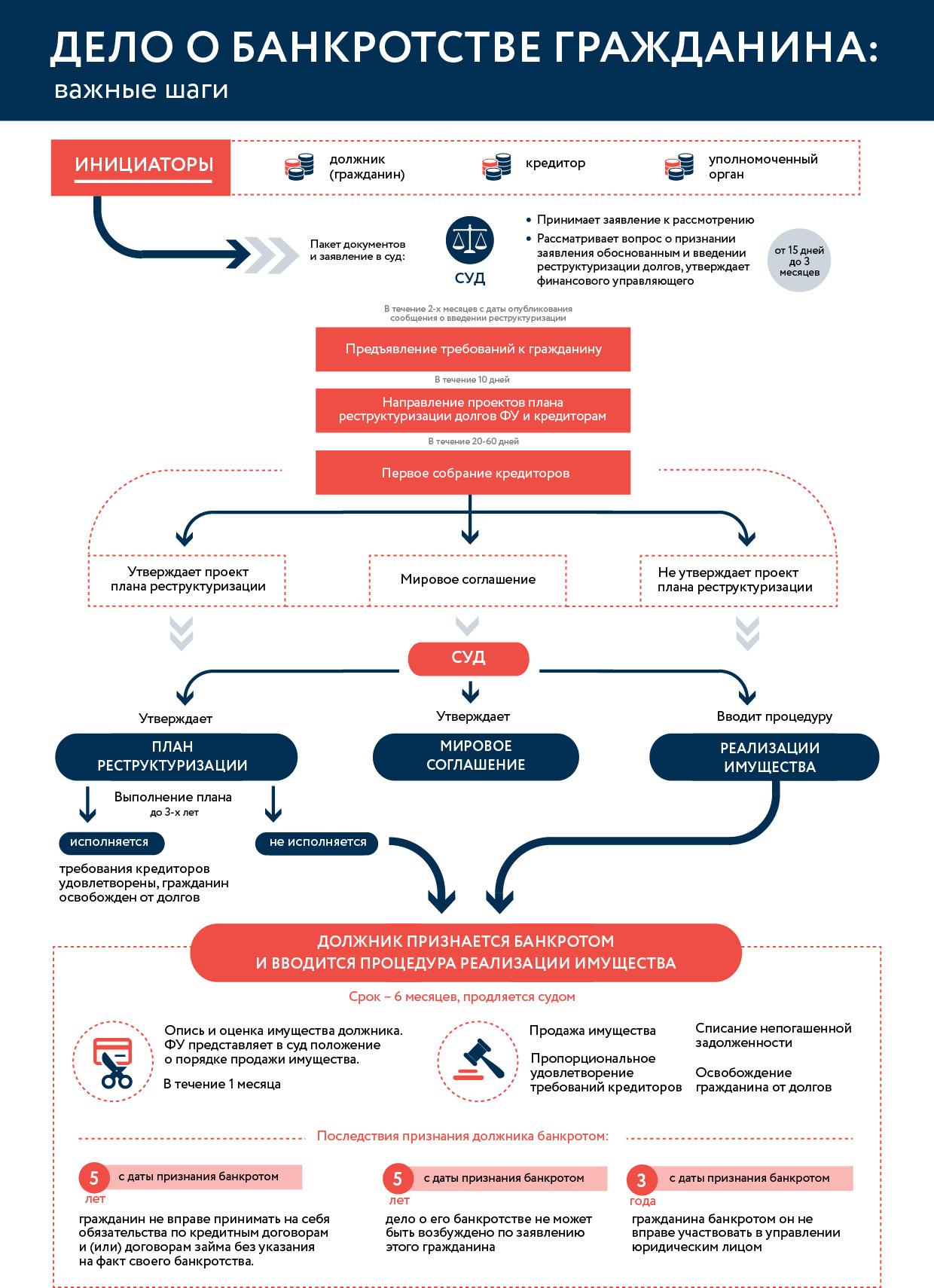 restrukturizaciya-dolgov-grazhdanina-kak-procedura-bankrotstva
