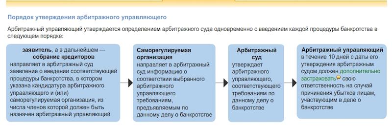 poryadok-utverzhdeniya-arbitrazhnogo-upravlyayushchego