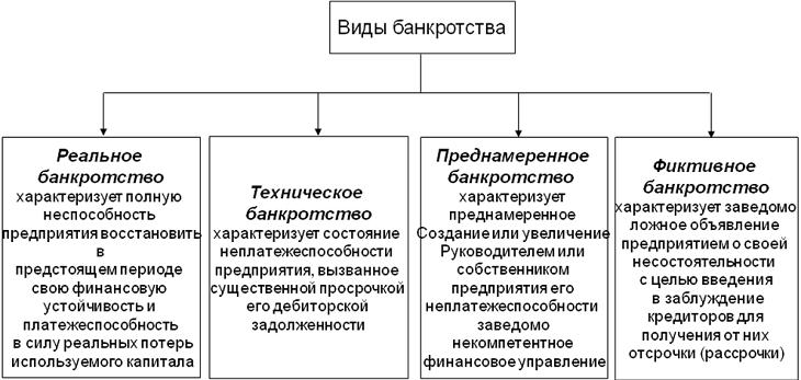 виды процедур банкротства кредитных организаций