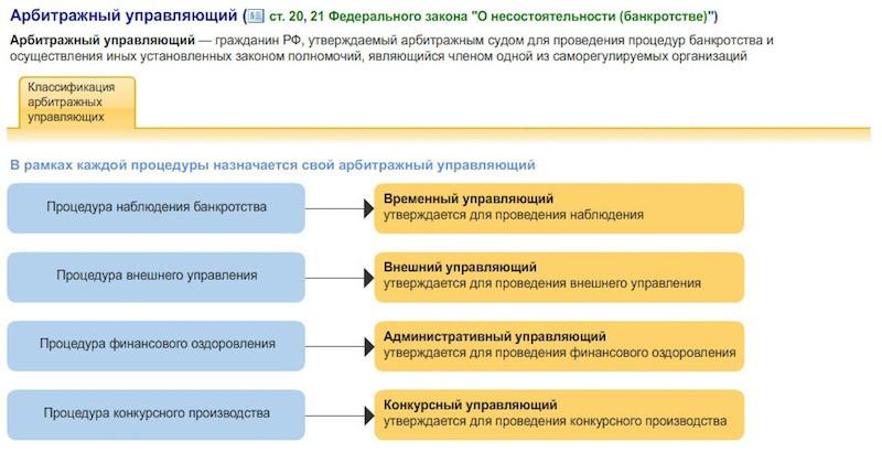 ponyatie-konkursnyj-upravlyayushchij