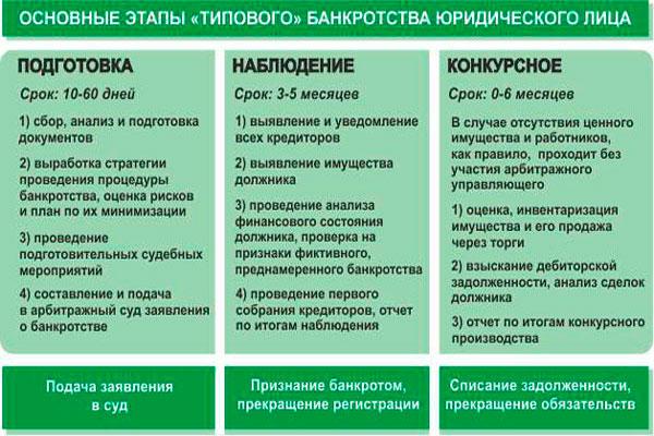osnovnye-ehtapy-bankrotstva-yur-lica