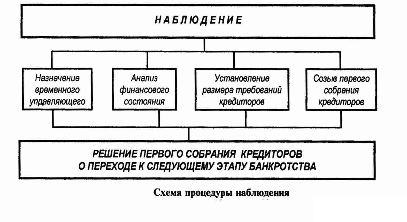 судебные процедуры связанные с банкротством наблюдение