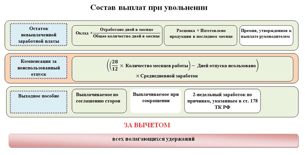 vidy-kompensacij-uvolennym-rabotnikam