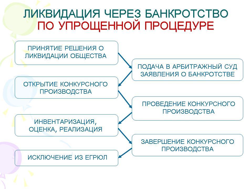 основные процедуры банкротства юр лиц