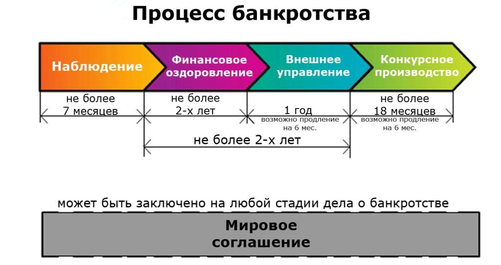 procedura-bankrotstva-yuridicheskogo-lica
