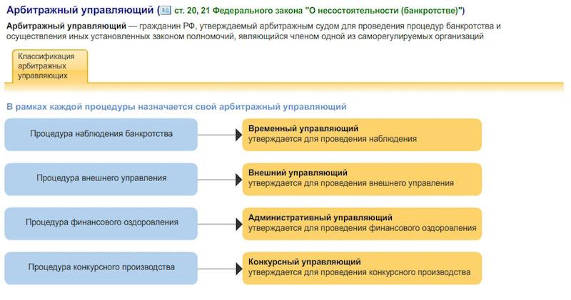 konkursnyj-upravlyayushchij-po-bankrotstvu
