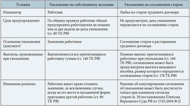 uvolnenie-po-soglasheniyu-storon