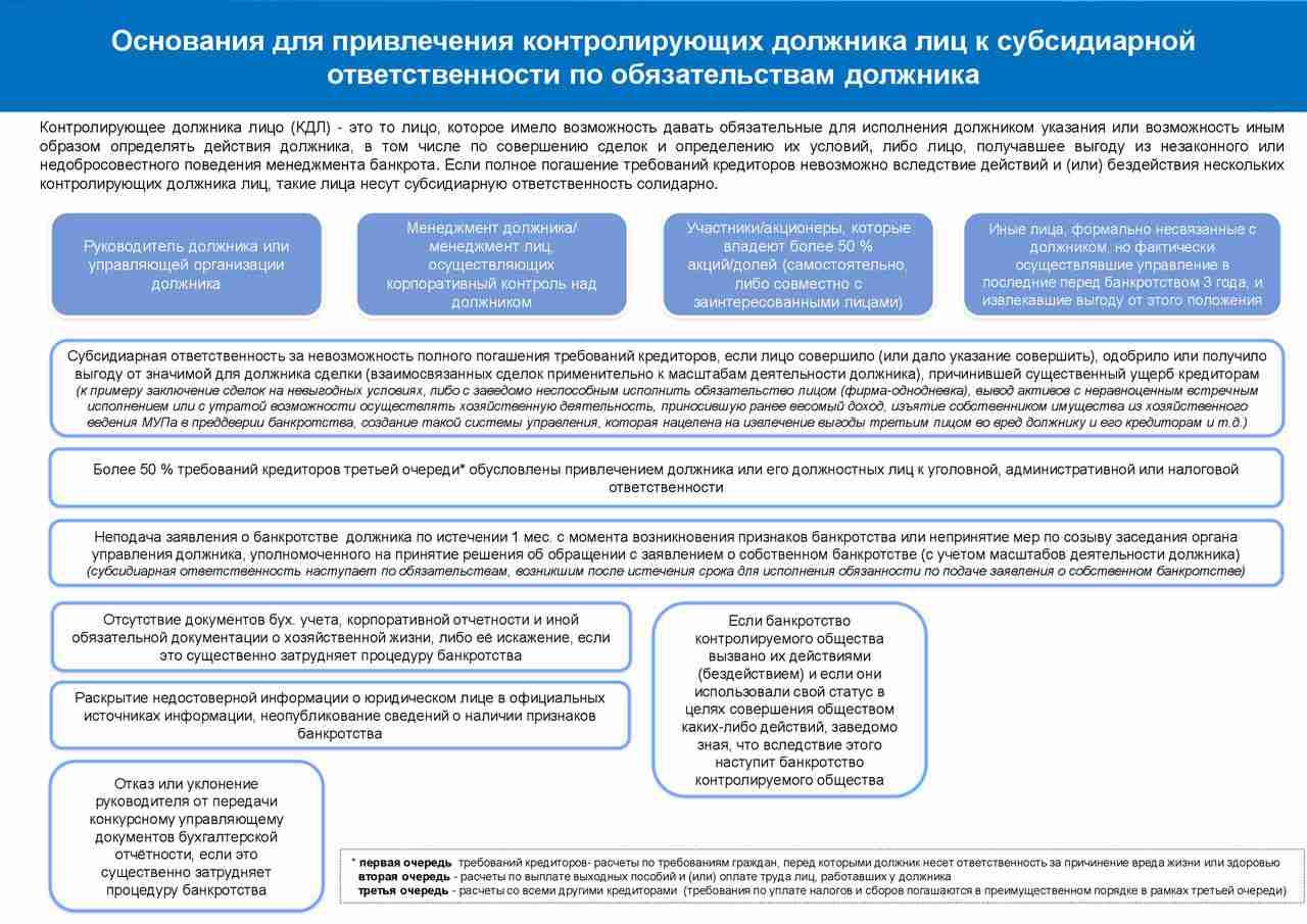 subsidiarnaya-otvetstvennost-bez-bankrotstva