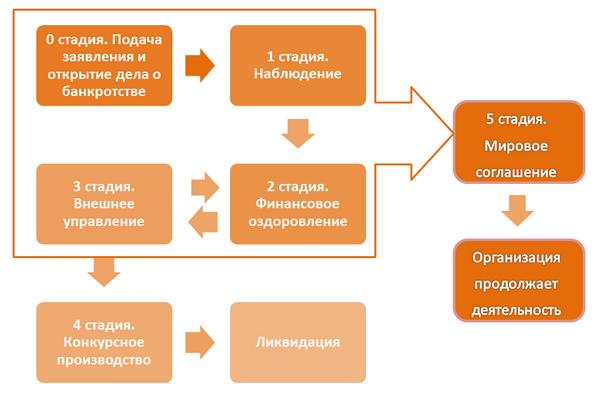 bankrotstvo-otsutstvuyushchego-dolzhnika