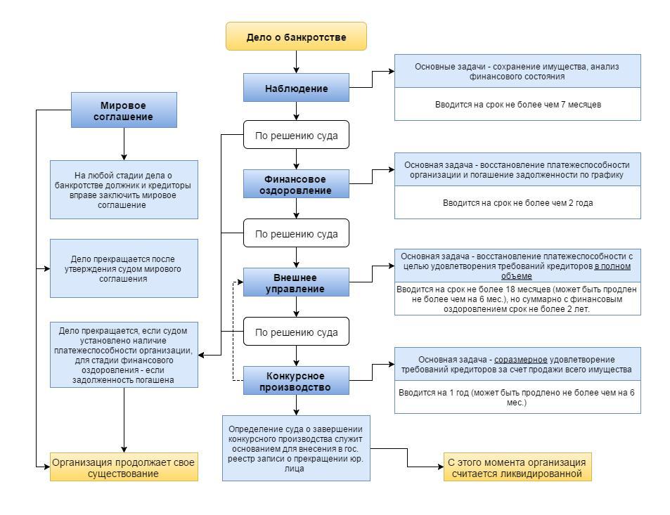 procedura-bankrotstva-fizicheskogo-lica