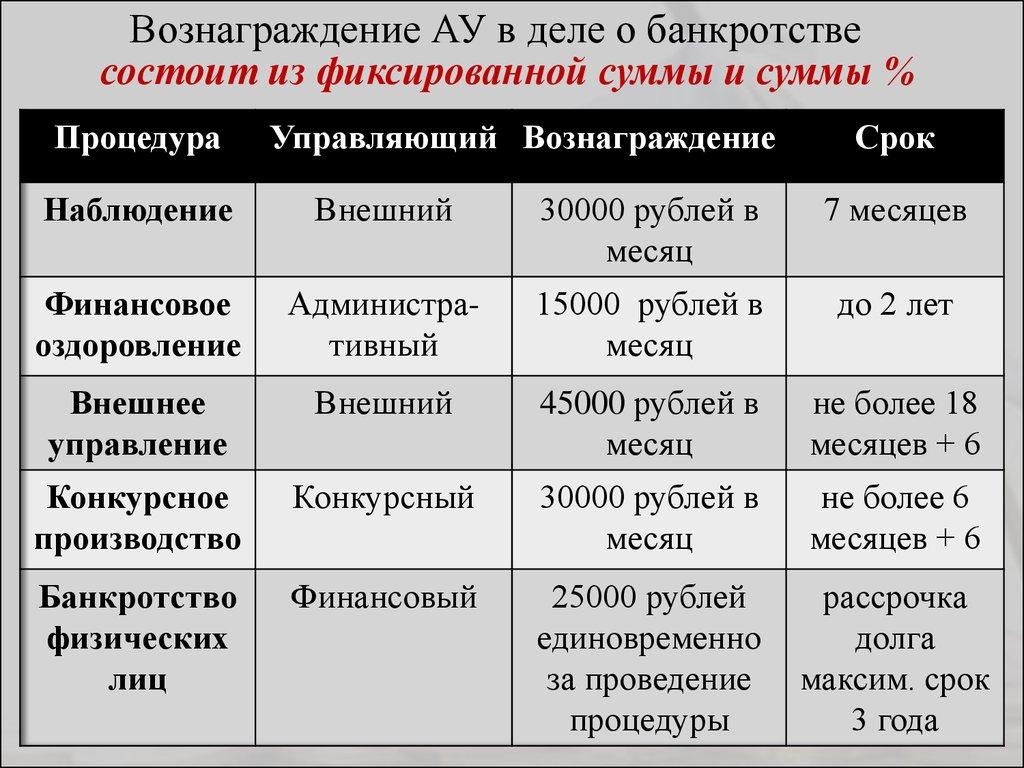 вознаграждение арбитражного управляющего при банкротстве физического лица