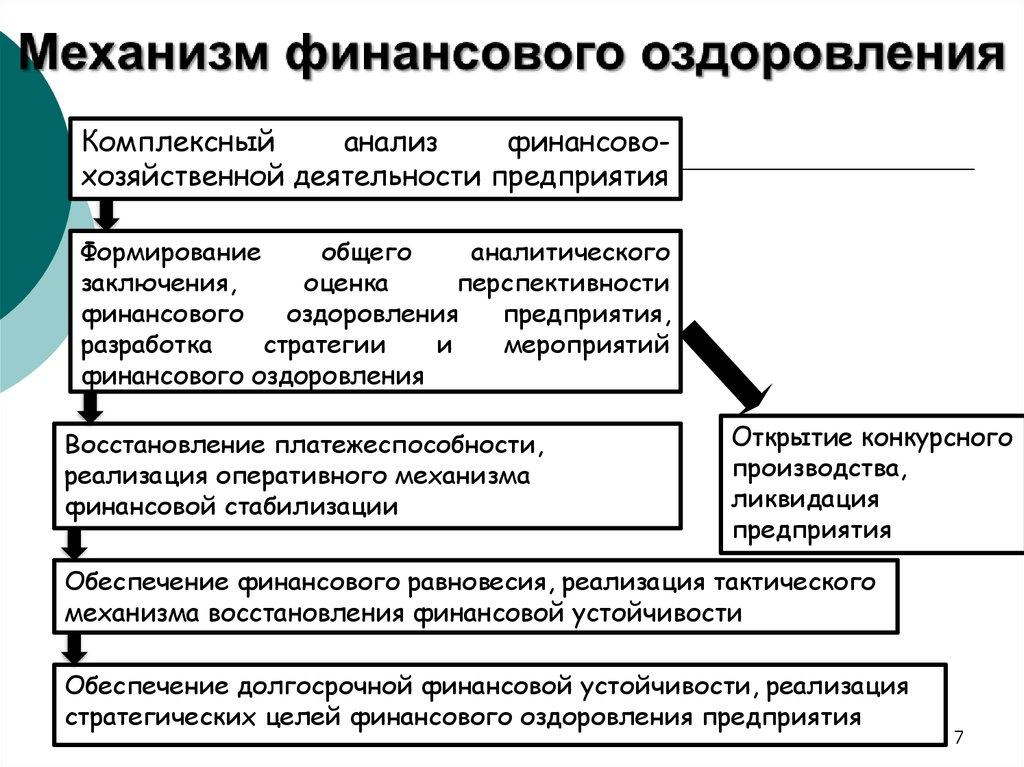 finansovoe-ozdorovlenie-kak-procedura-bankrotstva