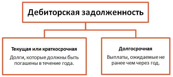 debitorskaya-zadolzhennost