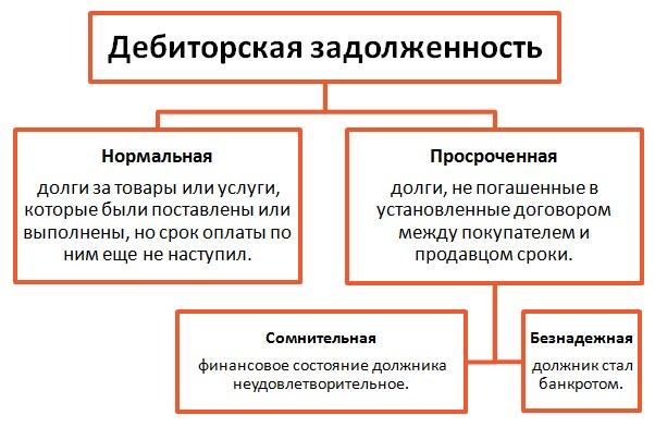 vidy-debitorskoj-zadolzhennosti