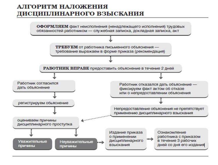disciplinarnoe-vzyskanie-mozhet-byt-obzhalovano-rabotnikom