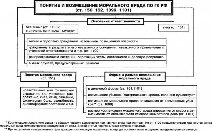 poryadok-polucheniya-kompensacii-za-moralnyj-ushcherb