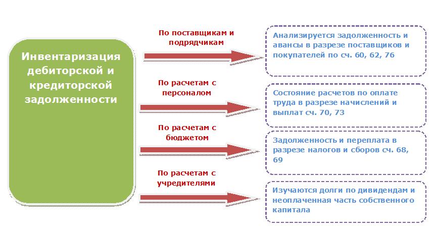 inventarizaciya-debitorskoj-zadolzhennosti