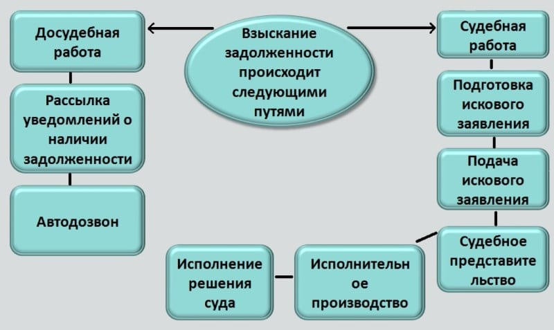 kak-dejstvuyut-banki-v-sluchae-nevyplaty-kreditnyh-obyazatelstv