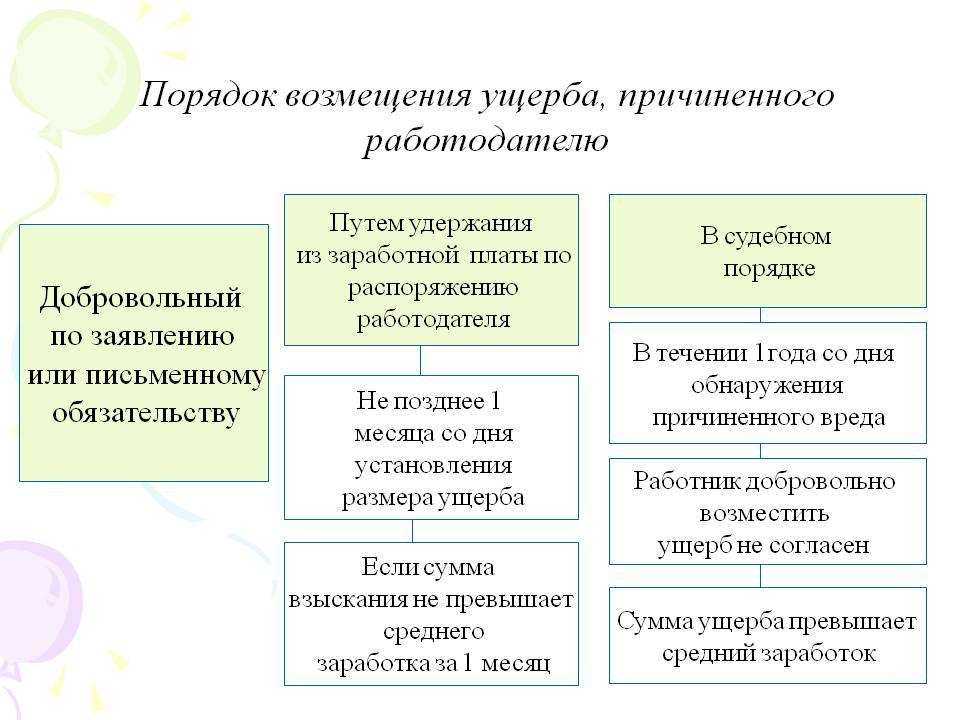 poryadok-vozmeshcheniya-ushcherba