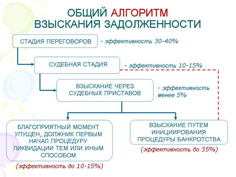 poryadok-vzyskaniya-zadolzhennosti-cherez-sud