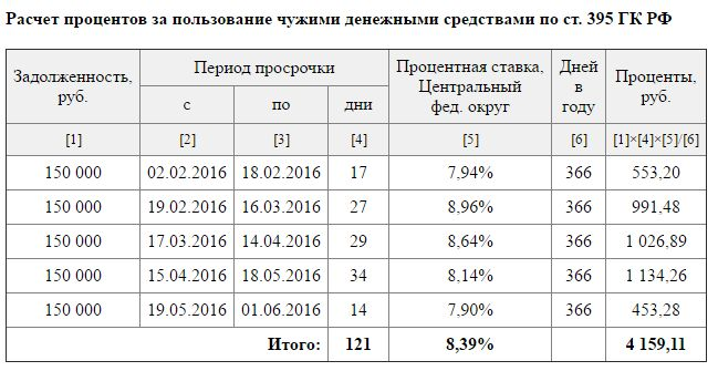 Кредит 100000 рублей наличными без справок и поручителей в москве