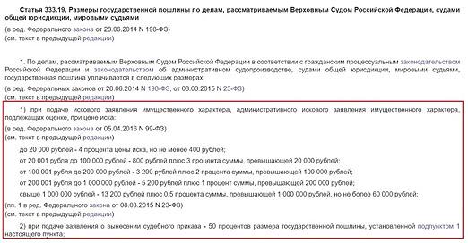 Заявление о выдаче судебного приказа о взыскании задолженности: образец