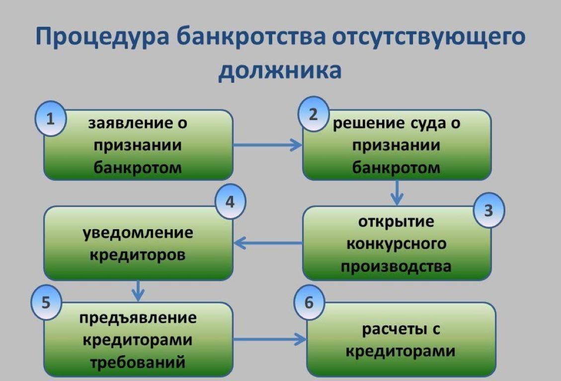 bankrotstvo-pri-otsutstvii-dolzhnika