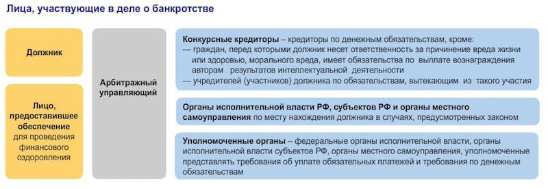 procedura-bankrotstva-predpriyatiya