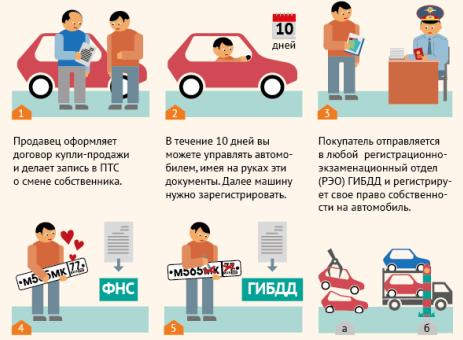prodazha-avto-pravila-oformleniya-2019