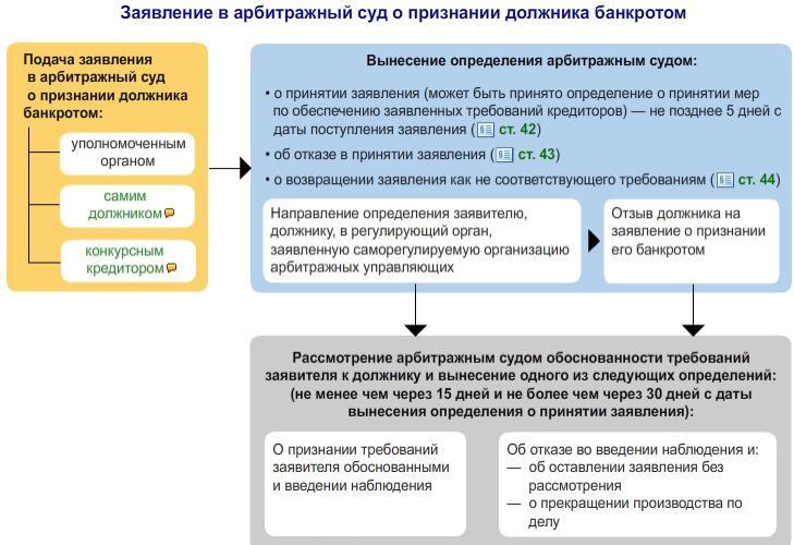 procedury-primenyaemye-v-dele-o-bankrotstve