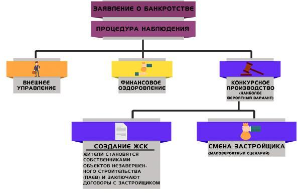 bankrotstvo-zastrojshchika