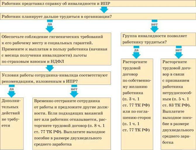 uvolnenie-invalida-2-gruppy-po-iniciative-rabotodatelya