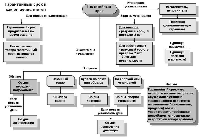 srok-ehkspluatacii-avtomobilya-v-zakonodatelstve