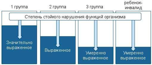uvolnenie-invalida-3-gruppy-po-iniciative-rabotodatelya