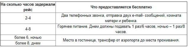 pretenziya-v-aviakompaniyu-o-zaderzhke-bagazha