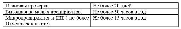 kakie-uchrezhdeniya-rospotrebnadzor-imeet-pravo-proveryat-ezhegodno